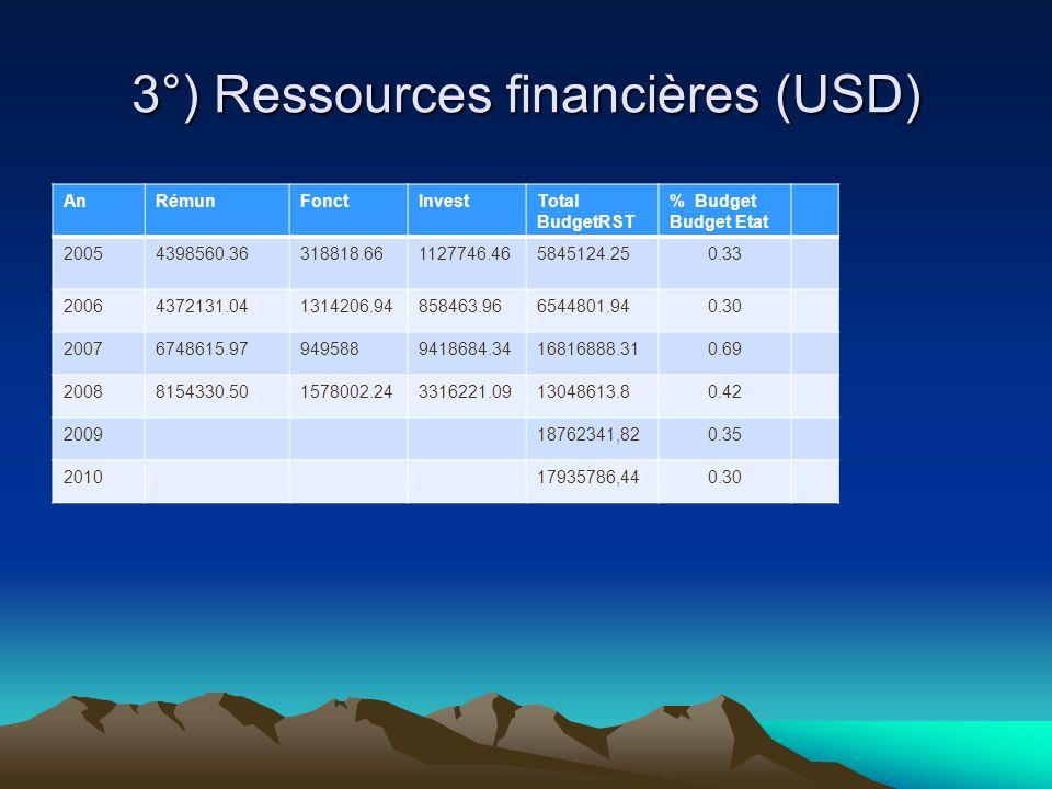 3°) Ressources financières (USD) AnRémunFonctInvestTotal BudgetRST % Budget Budget Etat 20054398560.36318818.661127746.465845124.250.33 20064372131.04