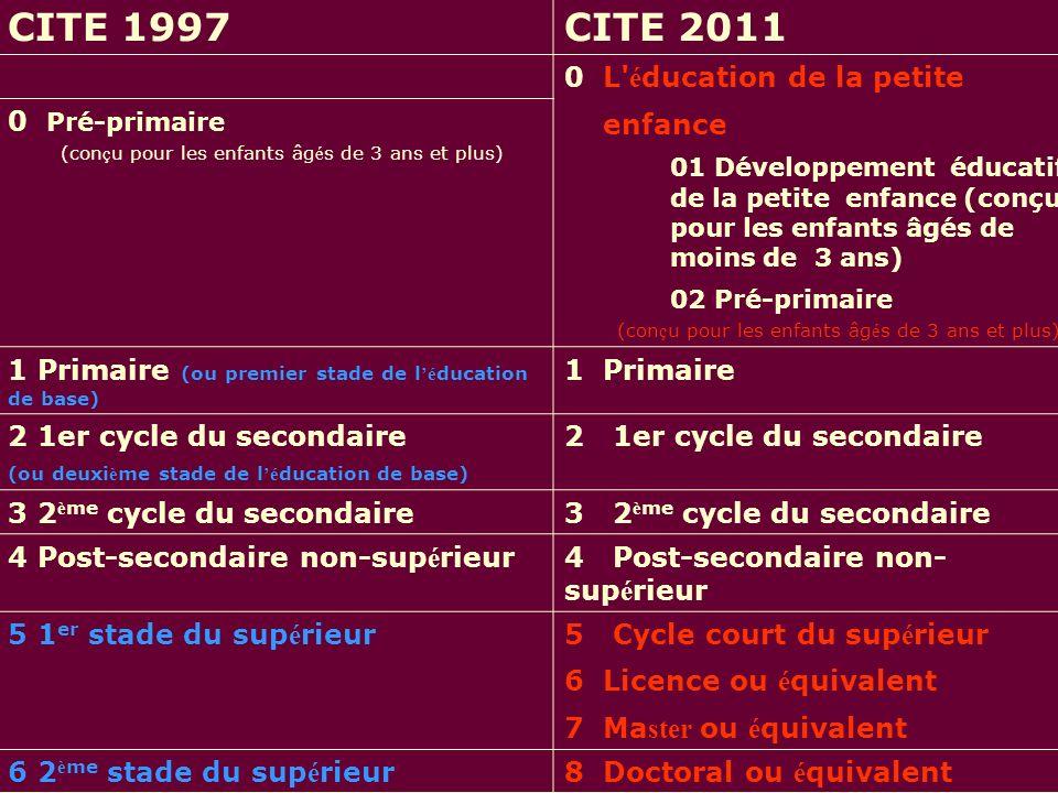 Niveaux de la CITE CITE 1997CITE 2011 0 L é ducation de la petite enfance 01 Développement éducatif de la petite enfance (conçu pour les enfants âgés de moins de 3 ans) 02 Pré-primaire (con ç u pour les enfants âg é s de 3 ans et plus) 0 Pré-primaire (con ç u pour les enfants âg é s de 3 ans et plus) 1 Primaire (ou premier stade de l é ducation de base) 1 Primaire 2 1er cycle du secondaire (ou deuxi è me stade de l é ducation de base) 2 1er cycle du secondaire 3 2 è me cycle du secondaire 4 Post-secondaire non-sup é rieur 5 1 er stade du sup é rieur5 Cycle court du sup é rieur 6 Licence ou é quivalent 7 Ma ster ou é quivalent 6 2 è me stade du sup é rieur8 Doctoral ou é quivalent