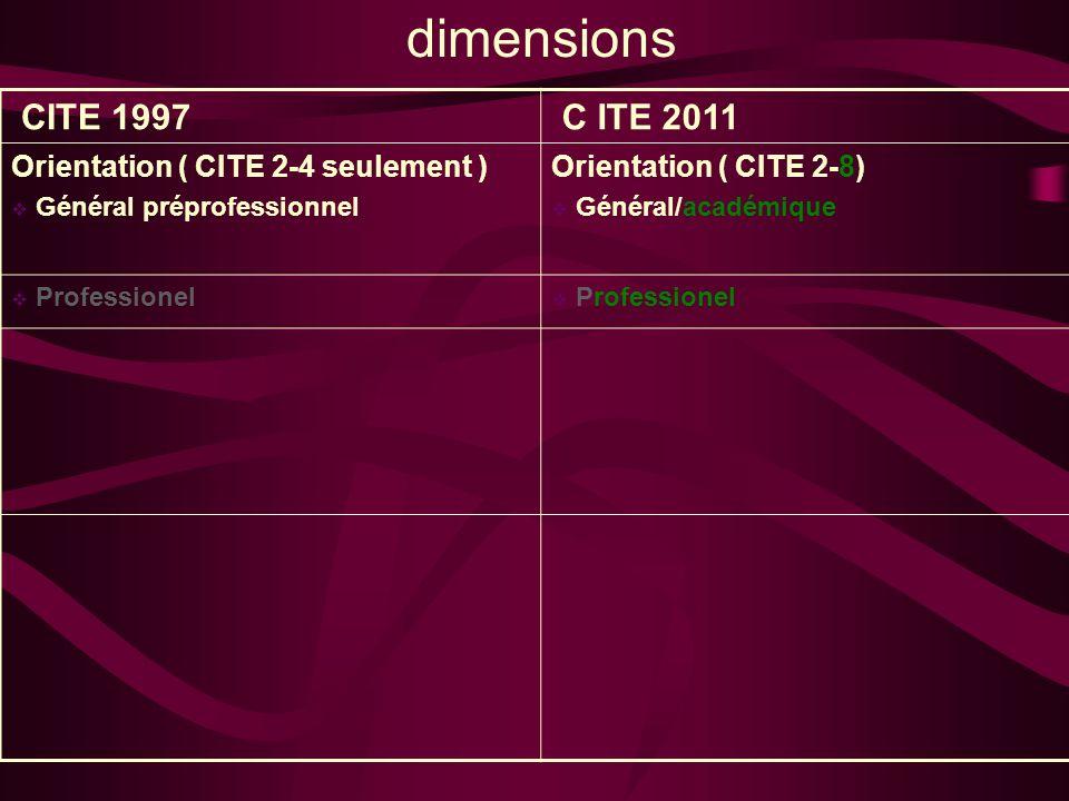 dimensions CITE 1997 C ITE 2011 Orientation ( CITE 2-4 seulement ) Général préprofessionnel Orientation ( CITE 2-8) Général/académique Professionel