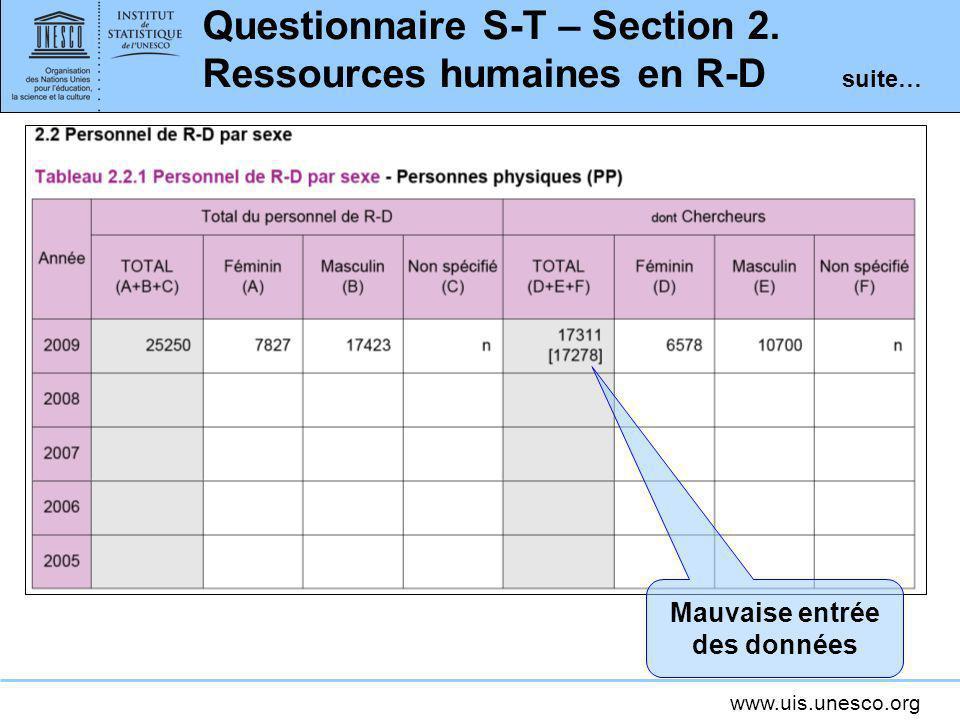 www.uis.unesco.org Questionnaire S-T – Section 2. Ressources humaines en R-D suite… Mauvaise entrée des données