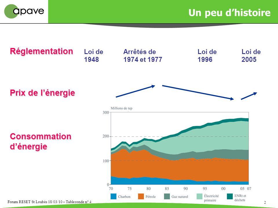 3 Forum RESET St Loubès 18/03/10 – Table ronde n° 4 Réduire durablement : * ses consommations énergétiques ………..et limpact environnemental associé * sa facture énergétique, …………et son poids sur la marge Intégrer le Management de l Energie dans la démarche de Management Environnemental Et si on passait à laction… …LE DIAGNOSTIC ENERGETIQUE Objectifs