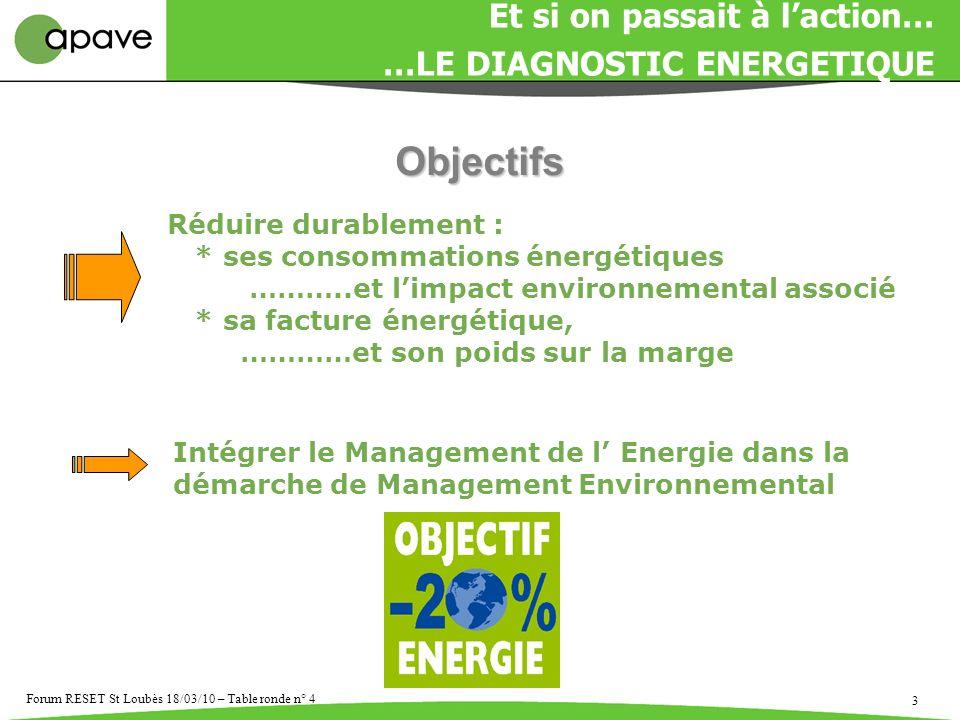 3 Forum RESET St Loubès 18/03/10 – Table ronde n° 4 Réduire durablement : * ses consommations énergétiques ………..et limpact environnemental associé * s