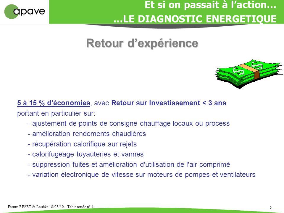 5 Forum RESET St Loubès 18/03/10 – Table ronde n° 4 5 à 15 % d'économies, avec Retour sur Investissement < 3 ans portant en particulier sur: - ajustem