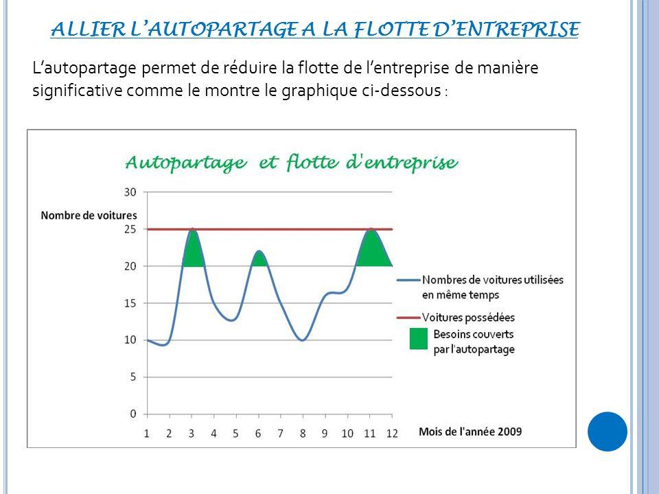 ALLIER LAUTOPARTAGE A LA FLOTTE DENTREPRISE Lautopartage permet de réduire la flotte de lentreprise de manière significative comme le montre le graphique ci-dessous :
