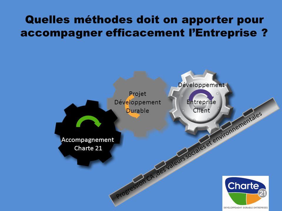 Quelles méthodes doit on apporter pour accompagner efficacement lEntreprise ? Développement Entreprise Client Progression CA,des valeurs sociales et e