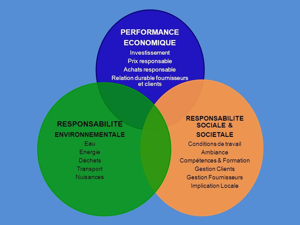 PERFORMANCE ECONOMIQUE Investissement Prix responsable Achats responsable Relation durable fournisseurs et clients RESPONSABILITE SOCIALE & SOCIETALE
