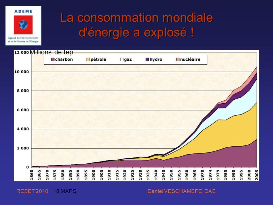 RESET 2010 18 MARS Daniel VESCHAMBRE DAE La consommation mondiale d'énergie a explosé ! Millions de tep