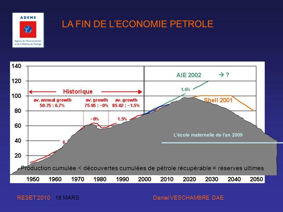 RESET 2010 18 MARS Daniel VESCHAMBRE DAE Lécole maternelle de lan 2009 Production cumulée < découvertes cumulées de pétrole récupérable = réserves ult