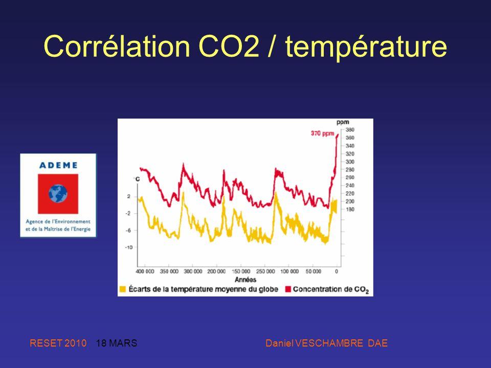RESET 2010 18 MARS Daniel VESCHAMBRE DAE Corrélation CO2 / température