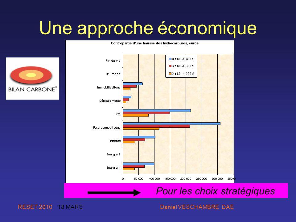 RESET 2010 18 MARS Daniel VESCHAMBRE DAE Une approche économique Pour les choix stratégiques
