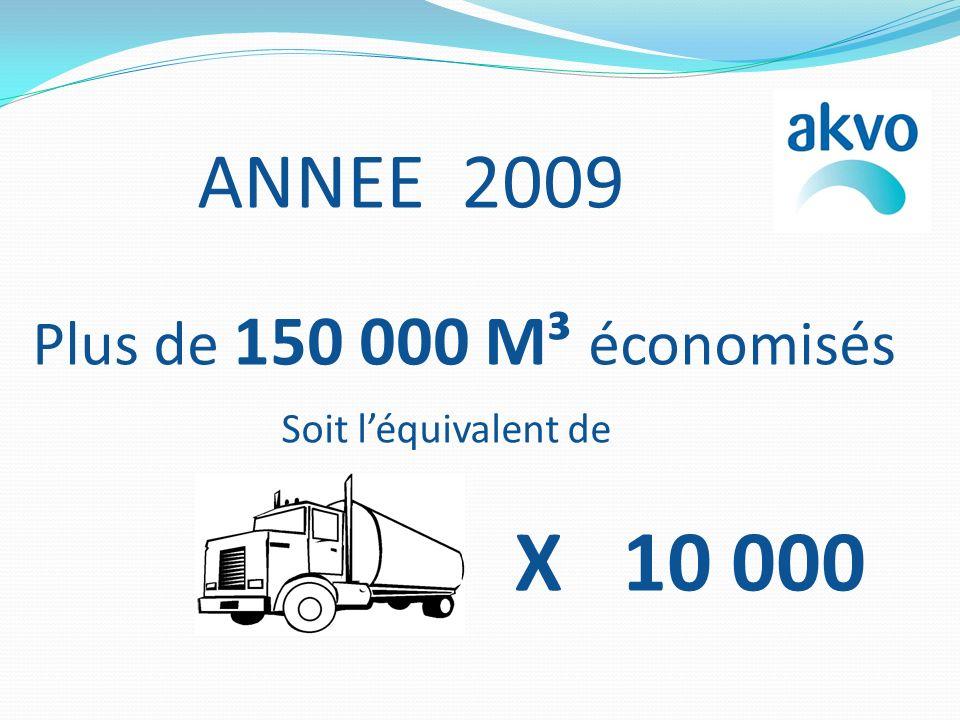 ANNEE 2009 Plus de 150 000 M³ économisés Soit léquivalent de X 10 000