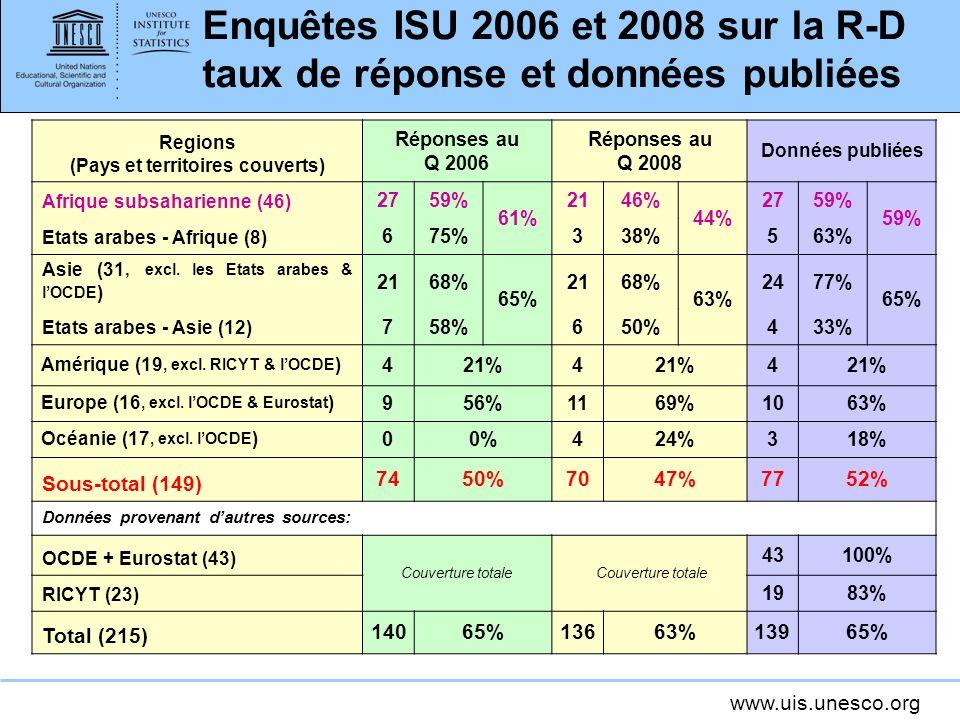 www.uis.unesco.org Enquêtes ISU 2006 et 2008 sur la R-D taux de réponse et données publiées Regions (Pays et territoires couverts) Réponses au Q 2006 Réponses au Q 2008 Données publiées Afrique subsaharienne (46) 2759% 61% 2146% 44% 2759% Etats arabes - Afrique (8) 675%338%563% Asie (31, excl.
