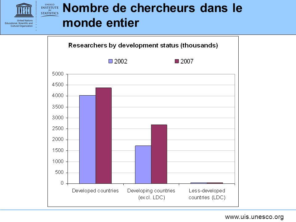 www.uis.unesco.org Nombre de chercheurs dans le monde entier