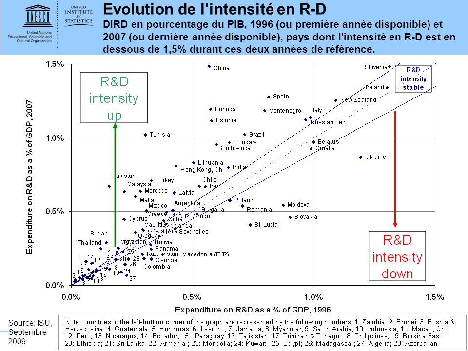 www.uis.unesco.org Evolution de l intensité en R-D DIRD en pourcentage du PIB, 1996 (ou première année disponible) et 2007 (ou dernière année disponible), pays dont l intensité en R-D est en dessous de 1,5% durant ces deux années de référence.