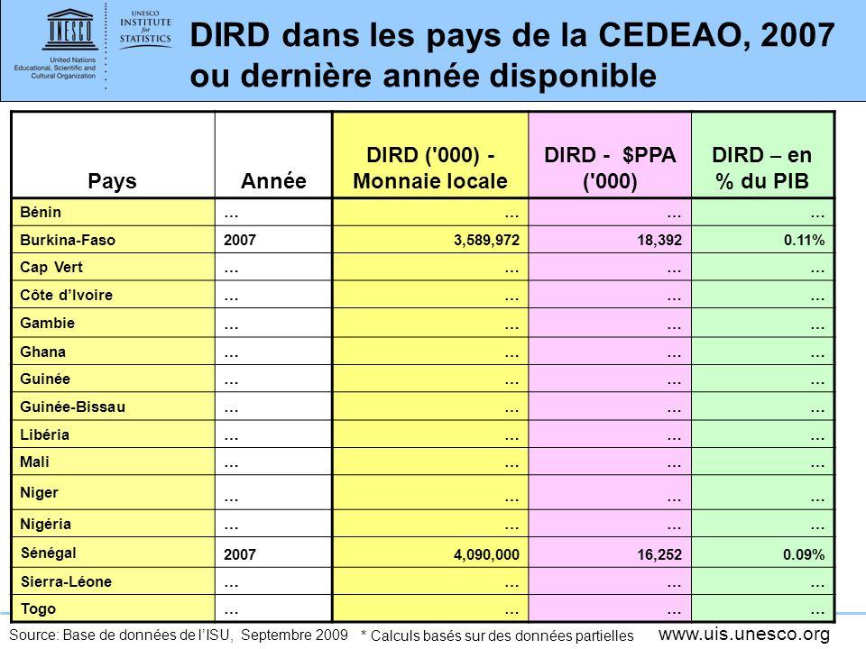 www.uis.unesco.org DIRD dans les pays de la CEDEAO, 2007 ou dernière année disponible PaysAnnée DIRD ( 000) - Monnaie locale DIRD - $PPA ( 000) DIRD – en % du PIB Bénin ………… Burkina-Faso 20073,589,97218,3920.11% Cap Vert ………… Côte dIvoire ………… Gambie ………… Ghana ………… Guinée ………… Guinée-Bissau ………… Libéria ………… Mali ………… Niger ………… Nigéria ………… Sénégal 20074,090,00016,2520.09% Sierra-Léone ………… Togo………… * Calculs basés sur des données partielles Source: Base de données de lISU, Septembre 2009