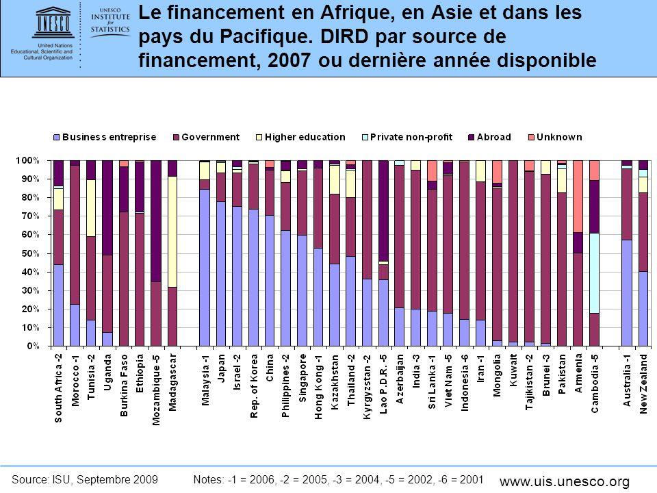 www.uis.unesco.org Le financement en Afrique, en Asie et dans les pays du Pacifique.