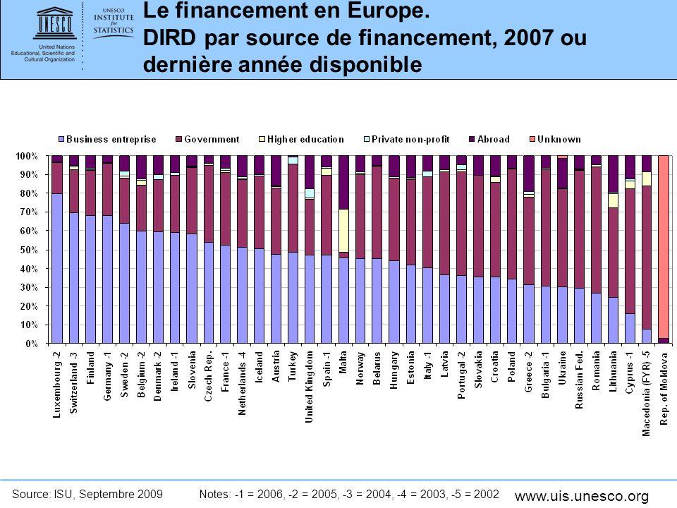 www.uis.unesco.org Le financement en Europe. DIRD par source de financement, 2007 ou dernière année disponible Source: ISU, Septembre 2009Notes: -1 =