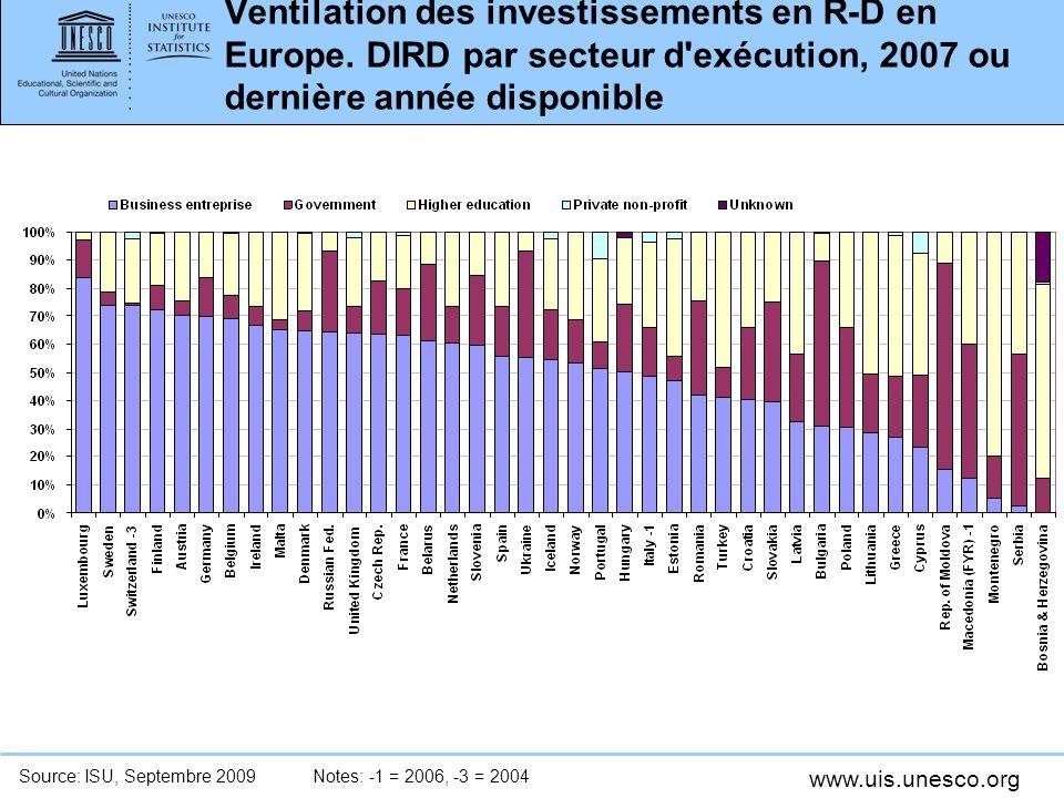 www.uis.unesco.org Ventilation des investissements en R-D en Europe.