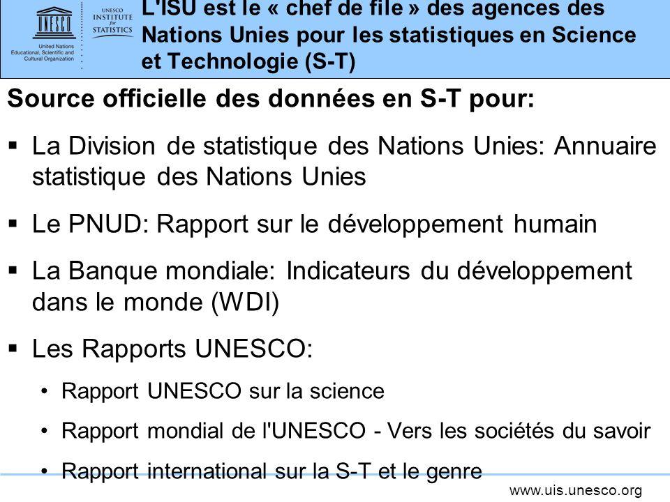 www.uis.unesco.org L ISU est le « chef de file » des agences des Nations Unies pour les statistiques en Science et Technologie (S-T) Source officielle des données en S-T pour: La Division de statistique des Nations Unies: Annuaire statistique des Nations Unies Le PNUD: Rapport sur le développement humain La Banque mondiale: Indicateurs du développement dans le monde (WDI) Les Rapports UNESCO: Rapport UNESCO sur la science Rapport mondial de l UNESCO - Vers les sociétés du savoir Rapport international sur la S-T et le genre