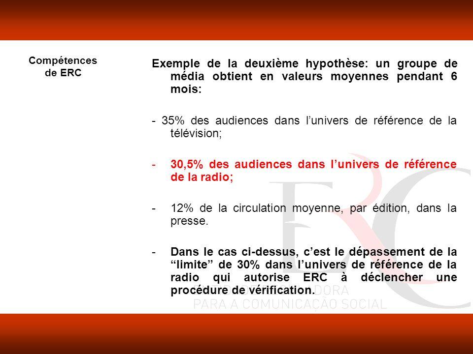 Compétences de ERC Exemple de la deuxième hypothèse: un groupe de média obtient en valeurs moyennes pendant 6 mois: - 35% des audiences dans lunivers de référence de la télévision; -30,5% des audiences dans lunivers de référence de la radio; -12% de la circulation moyenne, par édition, dans la presse.