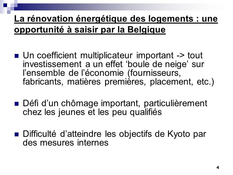 4 La rénovation énergétique des logements : une opportunité à saisir par la Belgique Un coefficient multiplicateur important -> tout investissement a