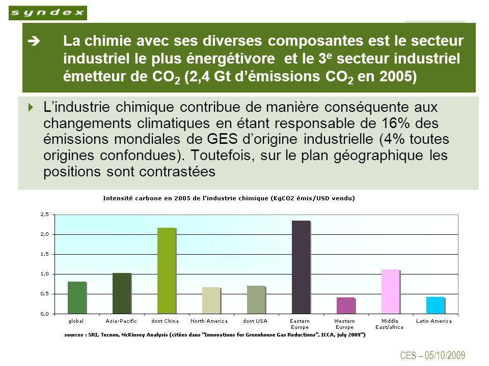 CES – 05/10/2009 La chimie avec ses diverses composantes est le secteur industriel le plus énergétivore et le 3 e secteur industriel émetteur de CO 2 (2,4 Gt démissions CO 2 en 2005) Lindustrie chimique contribue de manière conséquente aux changements climatiques en étant responsable de 16% des émissions mondiales de GES dorigine industrielle (4% toutes origines confondues).