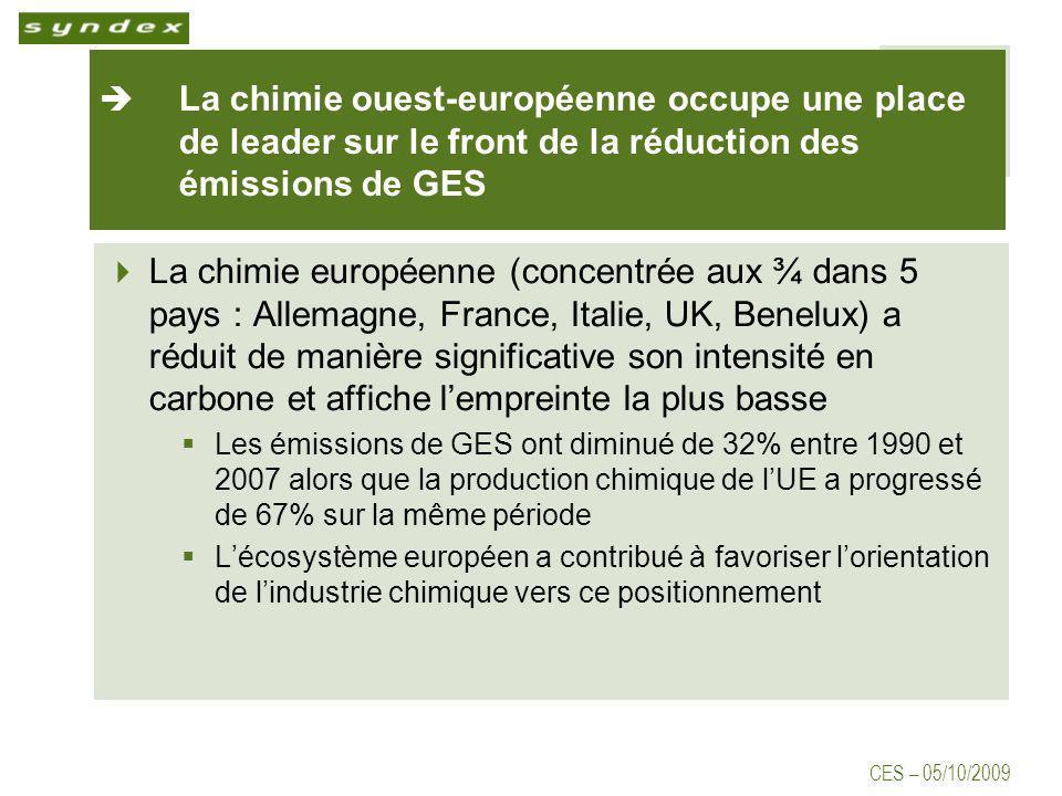 CES – 05/10/2009 La chimie ouest-européenne occupe une place de leader sur le front de la réduction des émissions de GES La chimie européenne (concentrée aux ¾ dans 5 pays : Allemagne, France, Italie, UK, Benelux) a réduit de manière significative son intensité en carbone et affiche lempreinte la plus basse Les émissions de GES ont diminué de 32% entre 1990 et 2007 alors que la production chimique de lUE a progressé de 67% sur la même période Lécosystème européen a contribué à favoriser lorientation de lindustrie chimique vers ce positionnement