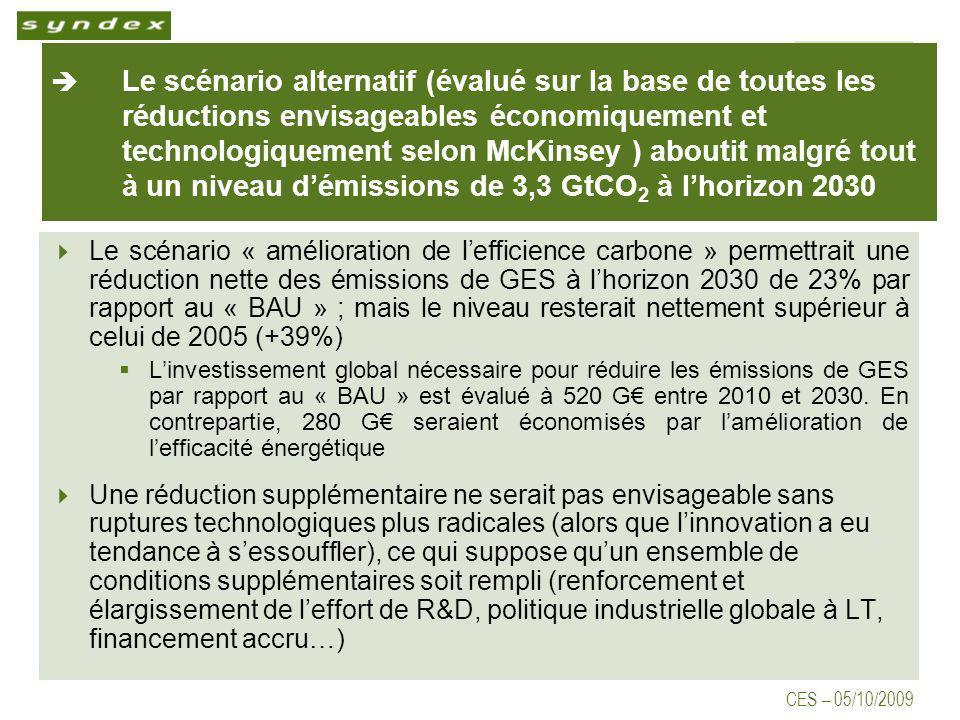 CES – 05/10/2009 Le scénario alternatif (évalué sur la base de toutes les réductions envisageables économiquement et technologiquement selon McKinsey ) aboutit malgré tout à un niveau démissions de 3,3 GtCO 2 à lhorizon 2030 Le scénario « amélioration de lefficience carbone » permettrait une réduction nette des émissions de GES à lhorizon 2030 de 23% par rapport au « BAU » ; mais le niveau resterait nettement supérieur à celui de 2005 (+39%) Linvestissement global nécessaire pour réduire les émissions de GES par rapport au « BAU » est évalué à 520 G entre 2010 et 2030.
