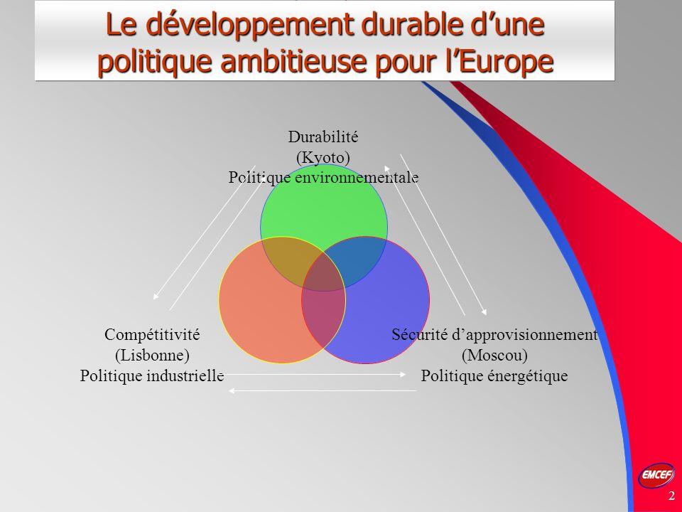 2 Le développement durable dune politique ambitieuse pour lEurope Durabilité (Kyoto) Politique environnementale Sécurité dapprovisionnement (Moscou) Politique énergétique Compétitivité (Lisbonne) Politique industrielle