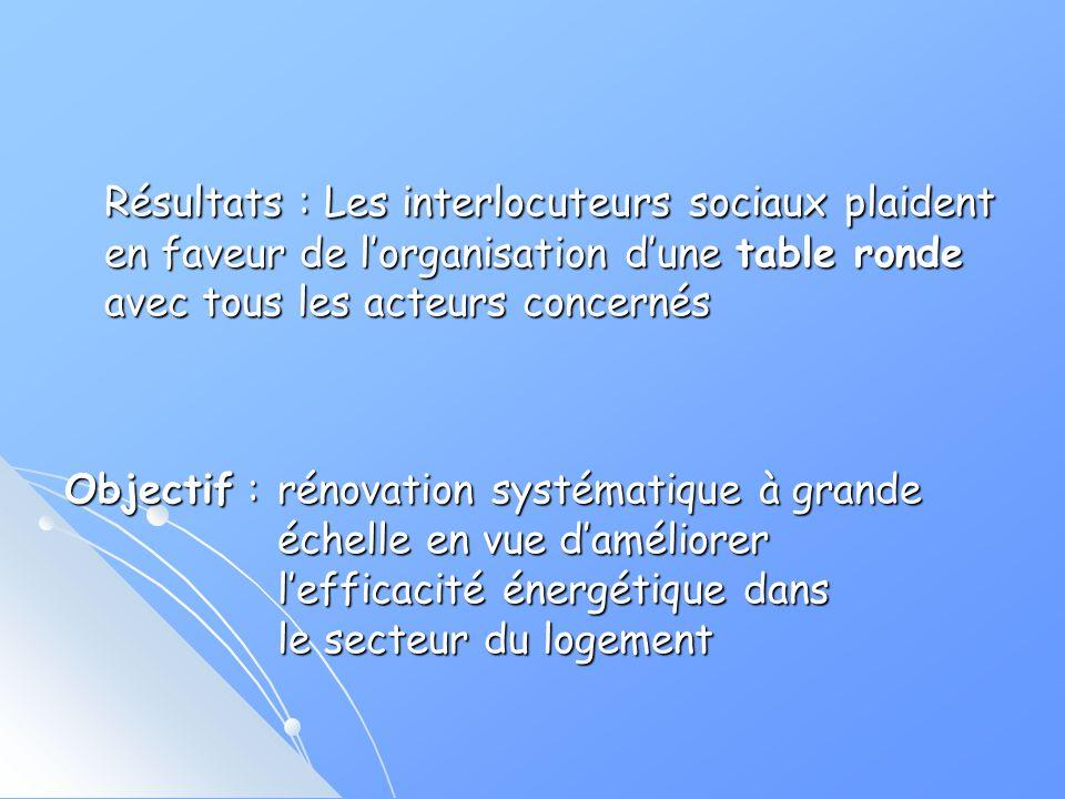 Résultats : Les interlocuteurs sociaux plaident en faveur de lorganisation dune table ronde avec tous les acteurs concernés Objectif : rénovation systématique à grande échelle en vue daméliorer lefficacité énergétique dans le secteur du logement