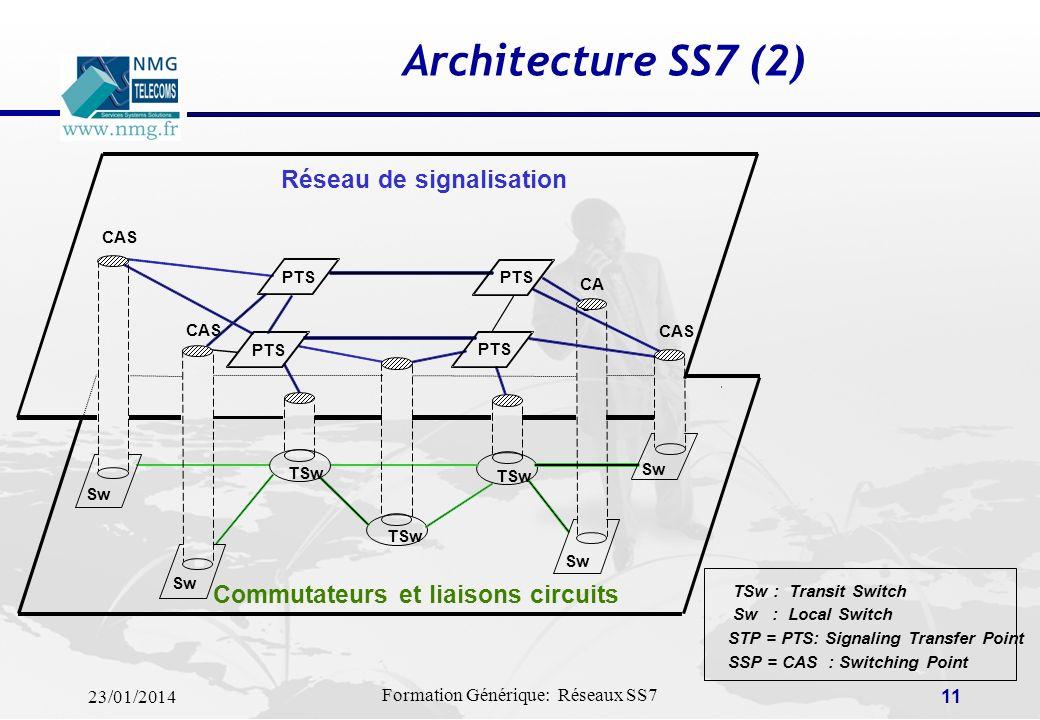 23/01/2014 Formation Générique: Réseaux SS7 10 Architecture SS7 (1) Chaque Point de Transfert Sémaphore (PTS) dans le réseau SS7 est identifié de faço