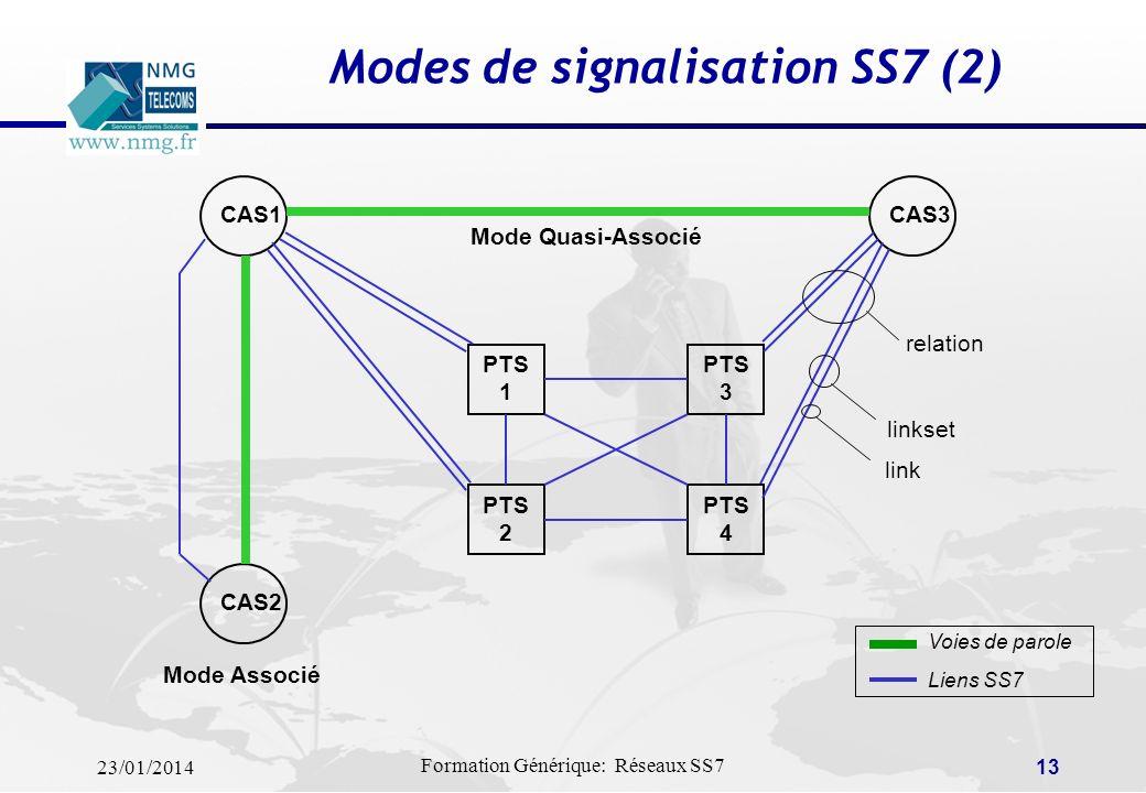 23/01/2014 Formation Générique: Réseaux SS7 12 Modes de signalisation SS7 (1) Signalisation en mode associé Les canaux de signalisation correspondent