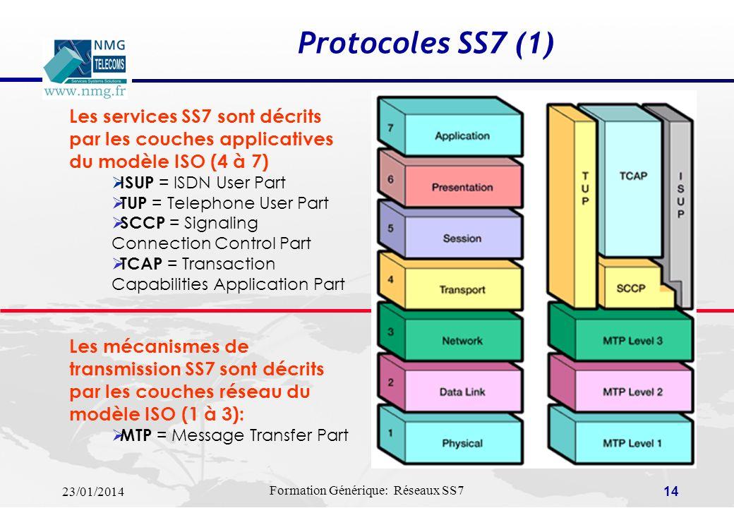 23/01/2014 Formation Générique: Réseaux SS7 13 PTS 1 PTS 2 PTS 3 PTS 4 CAS1CAS2CAS3 Mode Associé Voies de parole Liens SS7 link linkset relation Mode