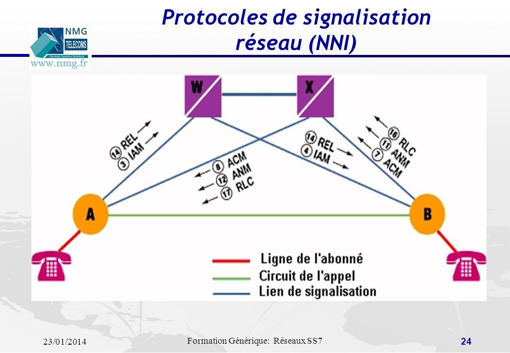 23/01/2014 Formation Générique: Réseaux SS7 23 Protocoles de signalisation à linterface usager (UNI) Terminal appelant Terminal appelé ESTABLISH / SET