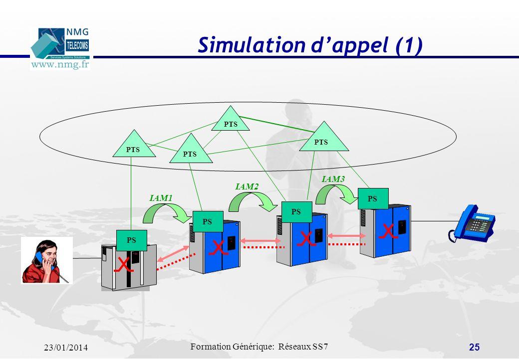 23/01/2014 Formation Générique: Réseaux SS7 24 Protocoles de signalisation réseau (NNI)