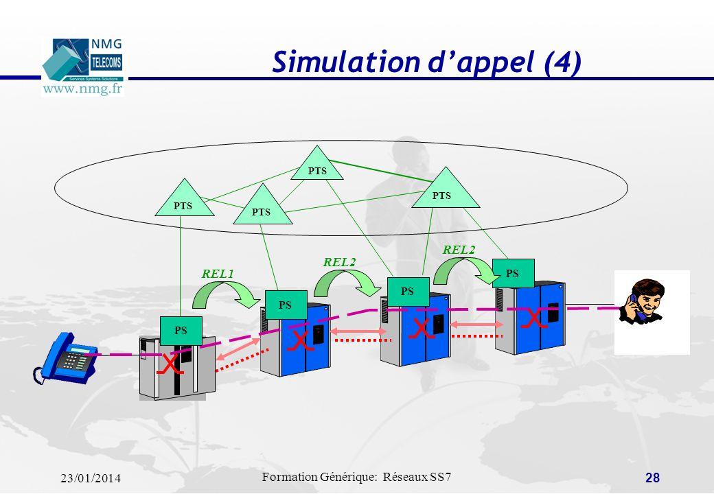 23/01/2014 Formation Générique: Réseaux SS7 27 Simulation dappel (3) PTS PS ANM3 ANM2 ANM1