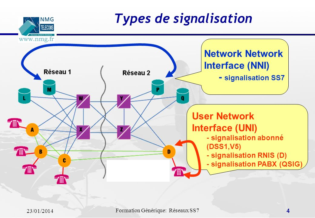 23/01/2014 Formation Générique: Réseaux SS7 34 Séquence de décrochage demandeur réussie Switch A (calling) IAM Initial Address SAM Subsequent Address ACM Address Complete Switch B (called) ANM Answer REL Release RLC Release Complete SAM Subsequent Address Setup time Ring time Conversation time Release time ISUP: Exemple de transaction (1)