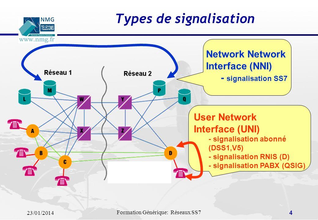 23/01/2014 Formation Générique: Réseaux SS7 3 Définitions La signalisation concerne tous les échanges dinformations nécessaires pour la fourniture et