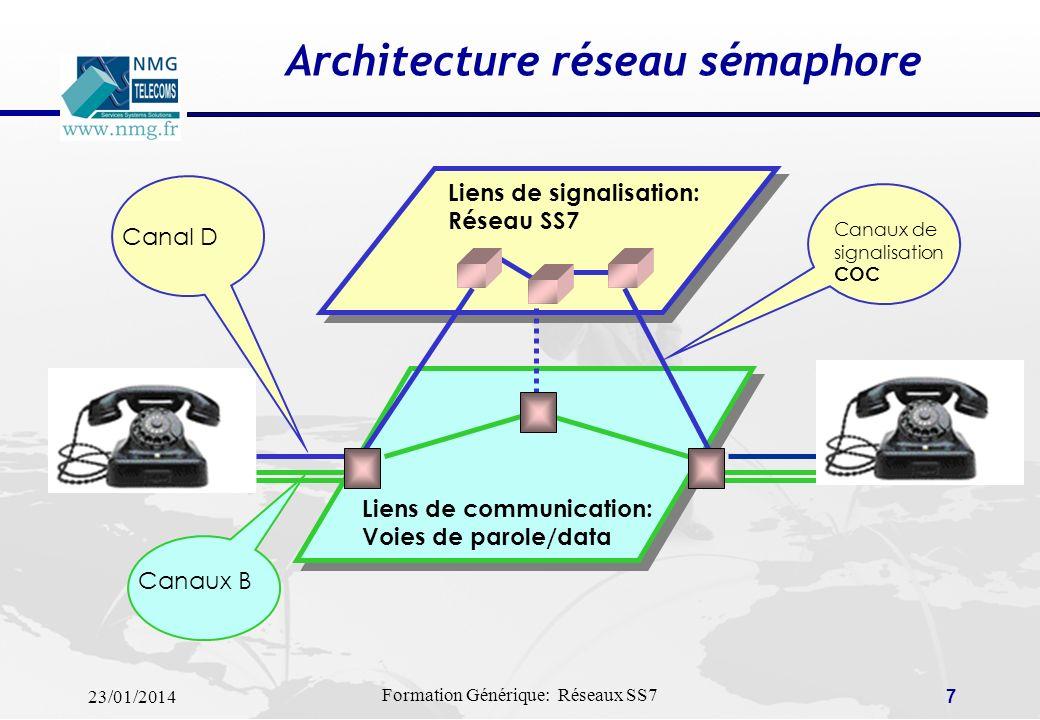 23/01/2014 Formation Générique: Réseaux SS7 6 Caractéristiques de signalisation (2) … Utilisation de canaux de communication séparés … On parle de Out
