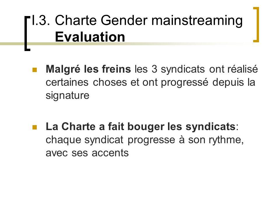 I.3. Charte Gender mainstreaming Evaluation Malgré les freins les 3 syndicats ont réalisé certaines choses et ont progressé depuis la signature La Cha