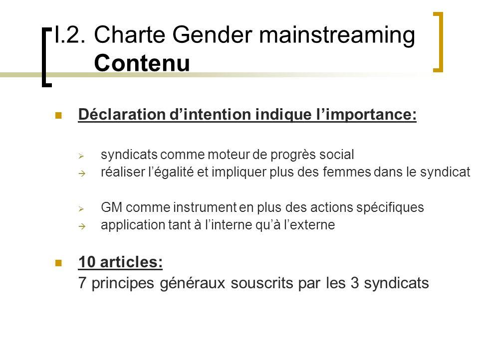 I.2. Charte Gender mainstreaming Contenu Déclaration dintention indique limportance: syndicats comme moteur de progrès social réaliser légalité et imp