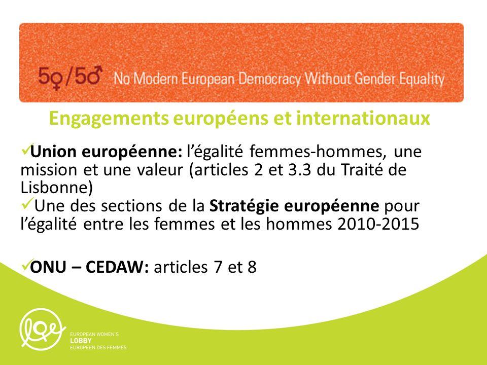 Engagements européens et internationaux Union européenne: légalité femmes-hommes, une mission et une valeur (articles 2 et 3.3 du Traité de Lisbonne) Une des sections de la Stratégie européenne pour légalité entre les femmes et les hommes 2010-2015 ONU – CEDAW: articles 7 et 8