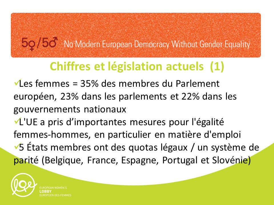 Chiffres et législation actuels (1) Les femmes = 35% des membres du Parlement européen, 23% dans les parlements et 22% dans les gouvernements nationaux L UE a pris dimportantes mesures pour l égalité femmes-hommes, en particulier en matière d emploi 5 États membres ont des quotas légaux / un système de parité (Belgique, France, Espagne, Portugal et Slovénie)
