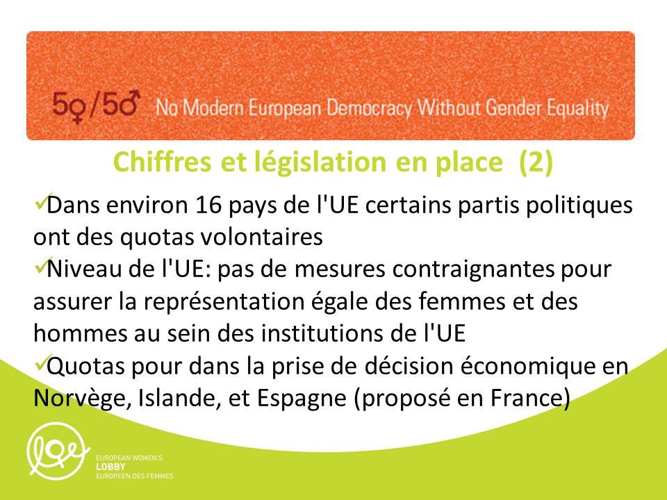 Chiffres et législation en place (2) Dans environ 16 pays de l UE certains partis politiques ont des quotas volontaires Niveau de l UE: pas de mesures contraignantes pour assurer la représentation égale des femmes et des hommes au sein des institutions de l UE Quotas pour dans la prise de décision économique en Norvège, Islande, et Espagne (proposé en France)