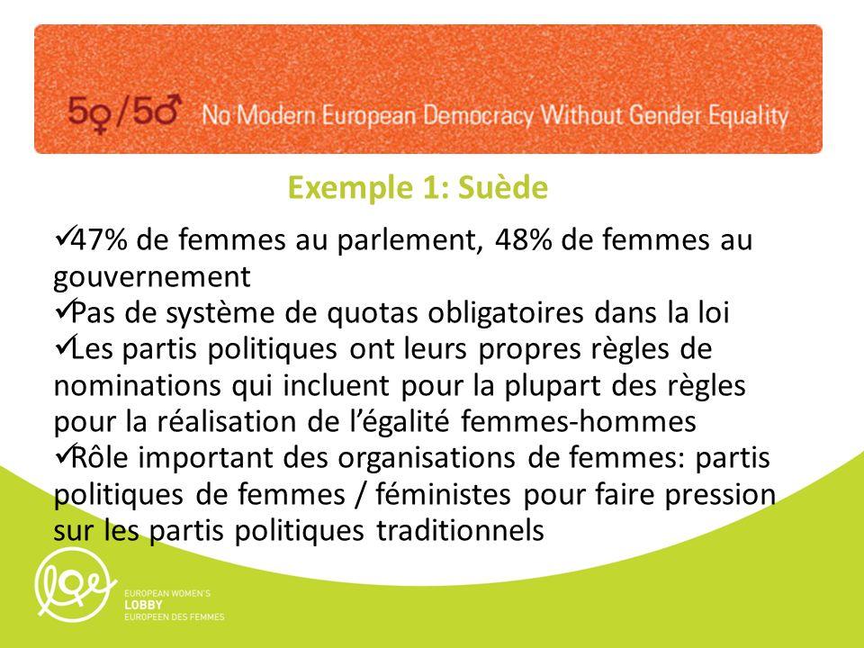 Exemple 1: Suède 47% de femmes au parlement, 48% de femmes au gouvernement Pas de système de quotas obligatoires dans la loi Les partis politiques ont