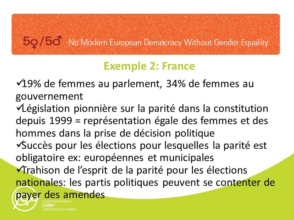 Exemple 2: France 19% de femmes au parlement, 34% de femmes au gouvernement Législation pionnière sur la parité dans la constitution depuis 1999 = représentation égale des femmes et des hommes dans la prise de décision politique Succès pour les élections pour lesquelles la parité est obligatoire ex: européennes et municipales Trahison de lesprit de la parité pour les élections nationales: les partis politiques peuvent se contenter de payer des amendes