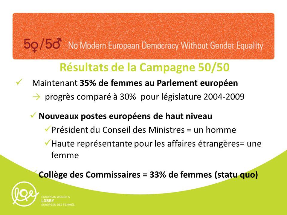 Résultats de la Campagne 50/50 Maintenant 35% de femmes au Parlement européen progrès comparé à 30% pour législature 2004-2009 Nouveaux postes européens de haut niveau Président du Conseil des Ministres = un homme Haute représentante pour les affaires étrangères= une femme Collège des Commissaires = 33% de femmes (statu quo)