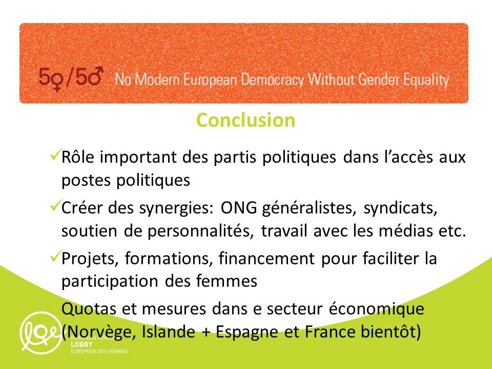 Conclusion Rôle important des partis politiques dans laccès aux postes politiques Créer des synergies: ONG généralistes, syndicats, soutien de personn