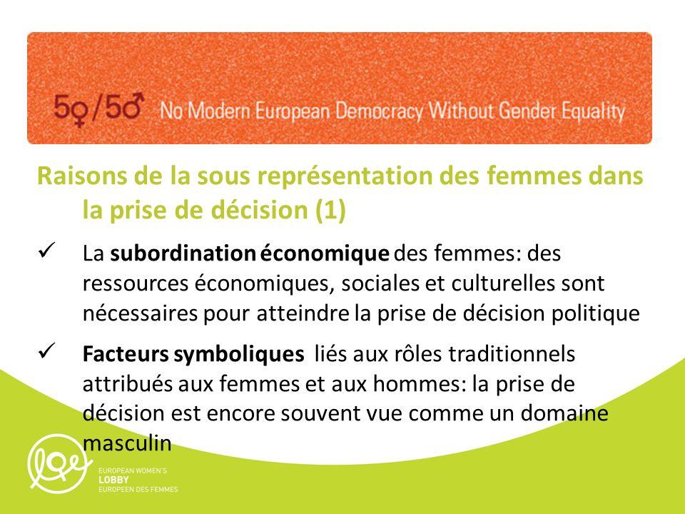 Raisons de la sous représentation des femmes dans la prise de décision (1) La subordination économique des femmes: des ressources économiques, sociales et culturelles sont nécessaires pour atteindre la prise de décision politique Facteurs symboliques liés aux rôles traditionnels attribués aux femmes et aux hommes: la prise de décision est encore souvent vue comme un domaine masculin
