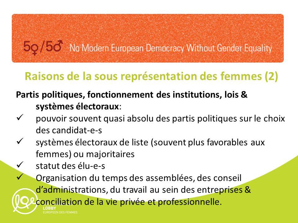 Raisons de la sous représentation des femmes (2) Partis politiques, fonctionnement des institutions, lois & systèmes électoraux: pouvoir souvent quasi
